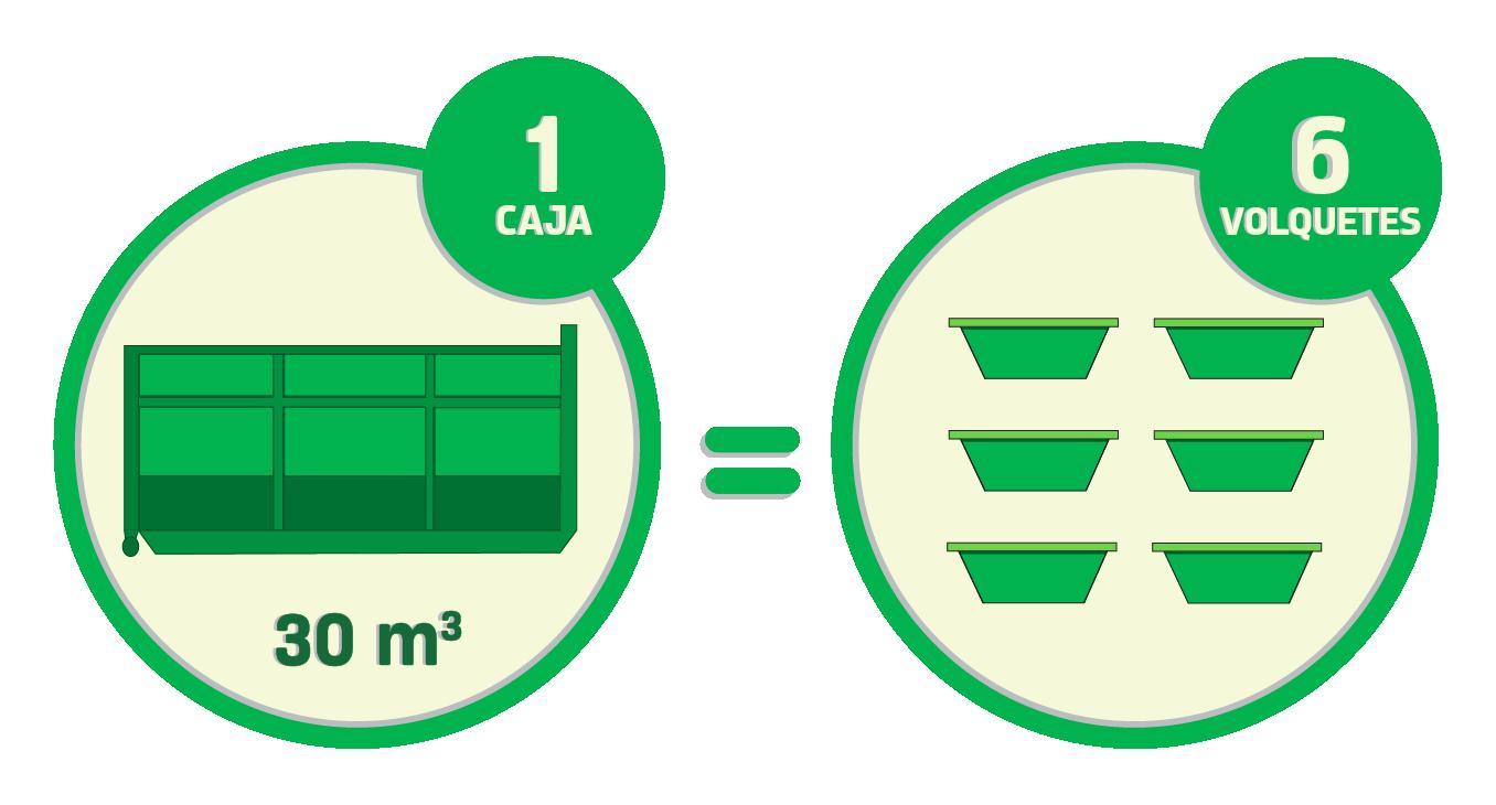 Una caja de 30 metros cúbicos tiene una capacidad de carga equivalente a la de seis volquetes.
