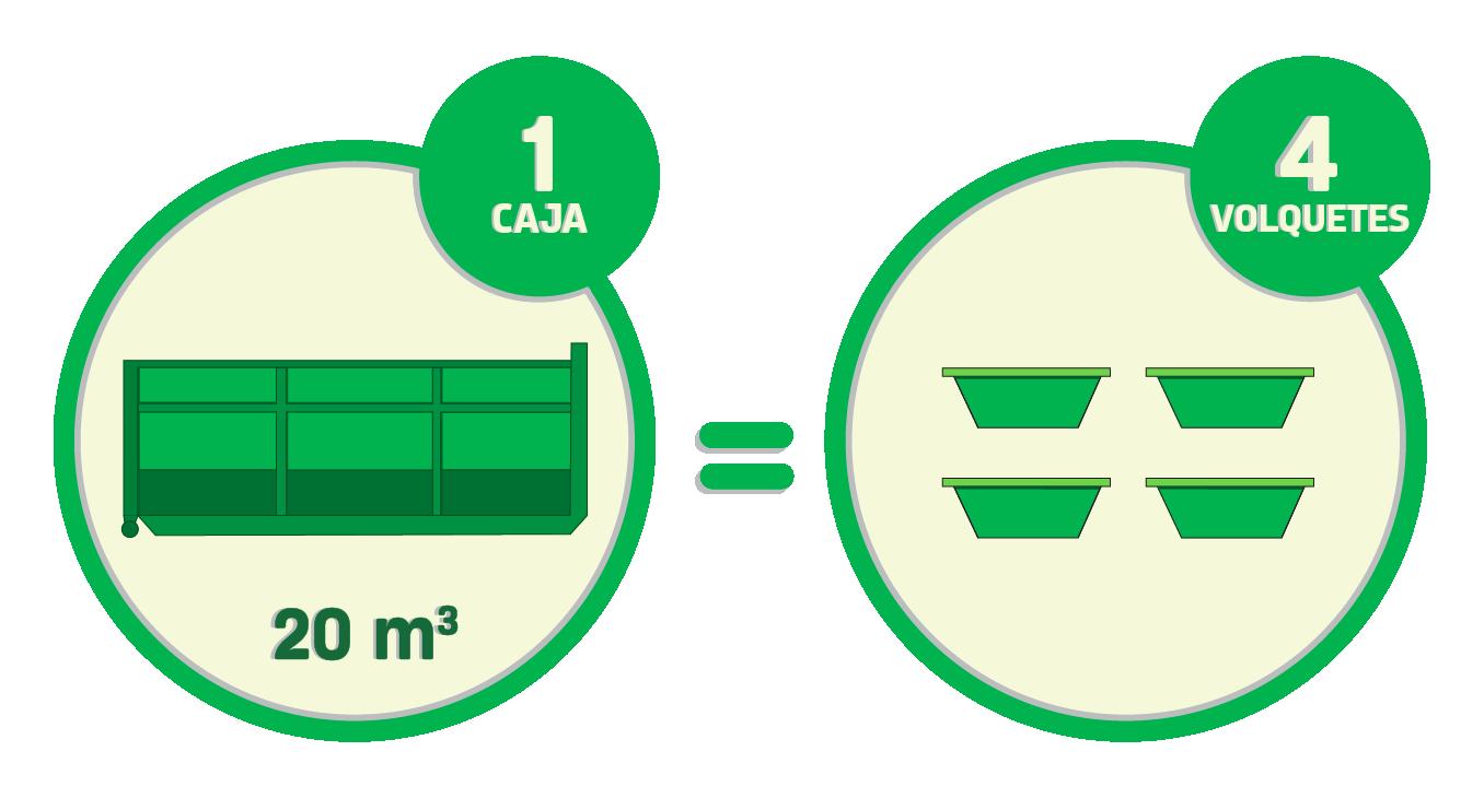 Al alquilar una caja Roll Off de 20 metros cúbicos, se tiene una capacidad de carga equivalente a la de cuatro volquetes.