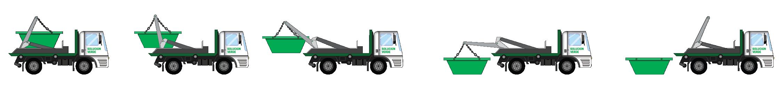 El camion traslada el volquete vacío, mediante una hidrogrúa incorporada en el mismo, deposita el volquete en el suelo, sin inclinarlo; para evitar que se derrame su contenido.