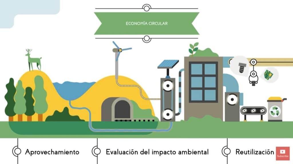 Economía circular video animado